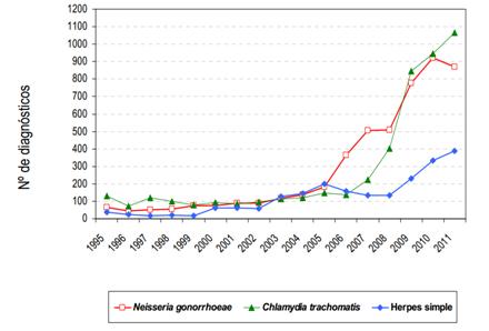 Gonorrea en España