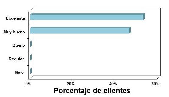 Satisfacción clientes abril