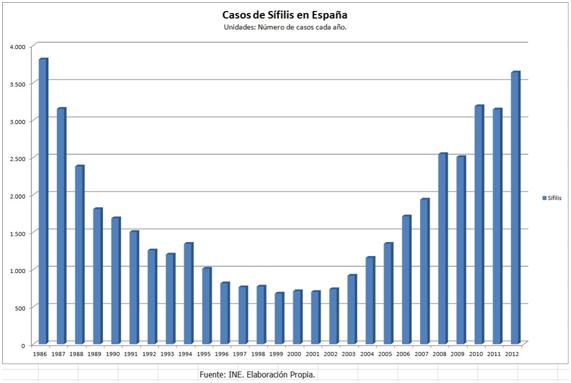 Sifilis en España
