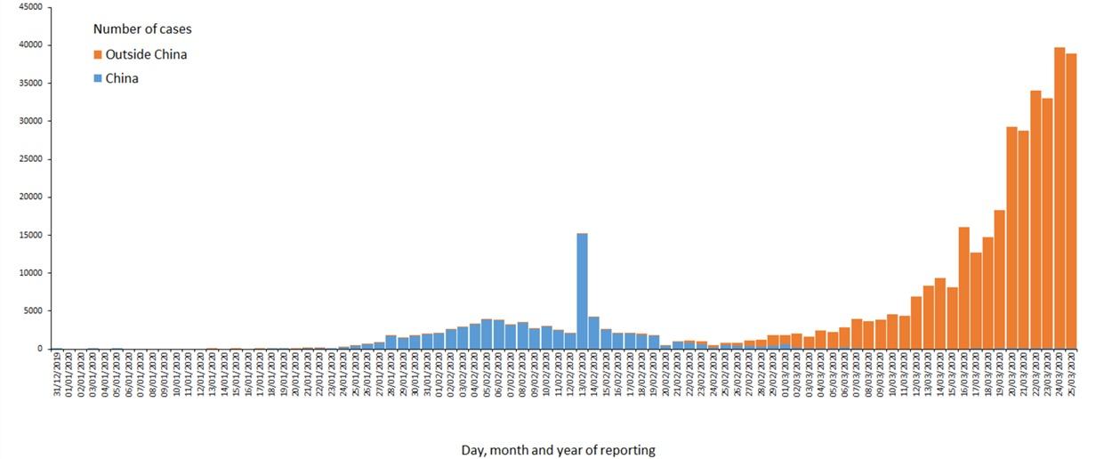 Evolución casos coronavirus